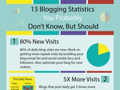 13 Must Read Blogging Statistics