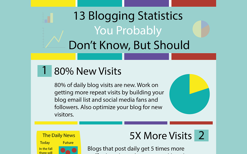 13 Must Read Blogging Statistics