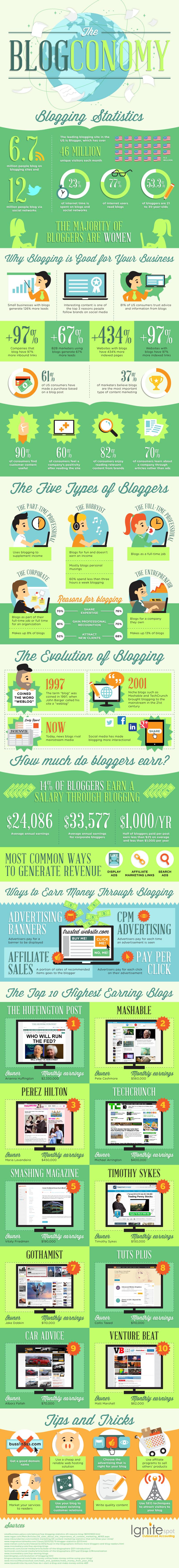 Blogging Industry Trends