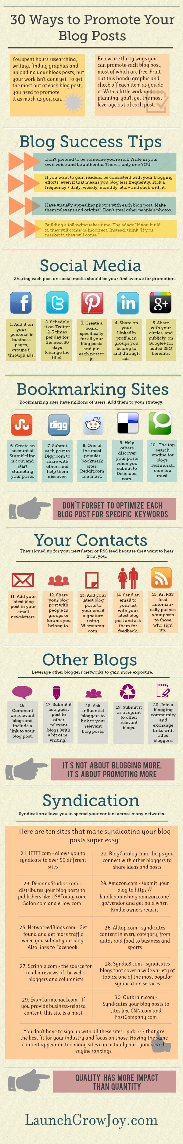 Market Your Blog Posts